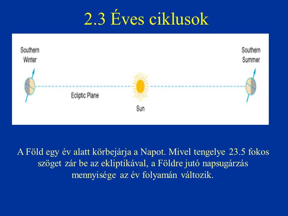 2.3 Éves ciklusok