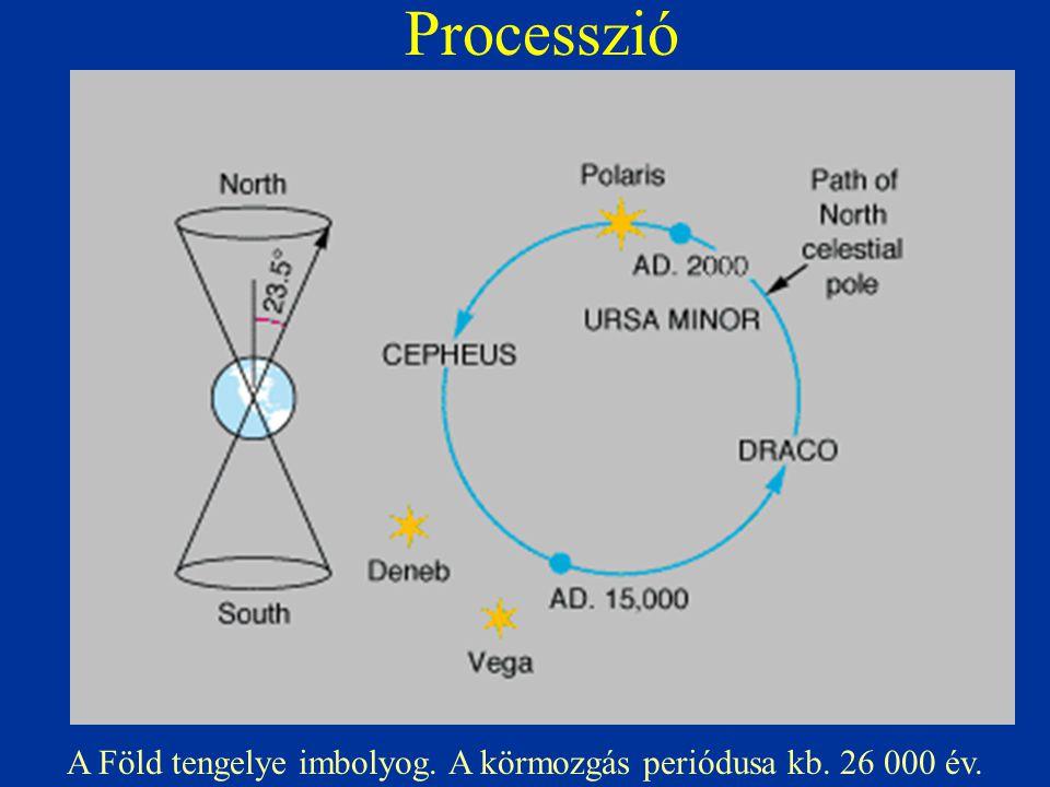 A Föld tengelye imbolyog. A körmozgás periódusa kb. 26 000 év.