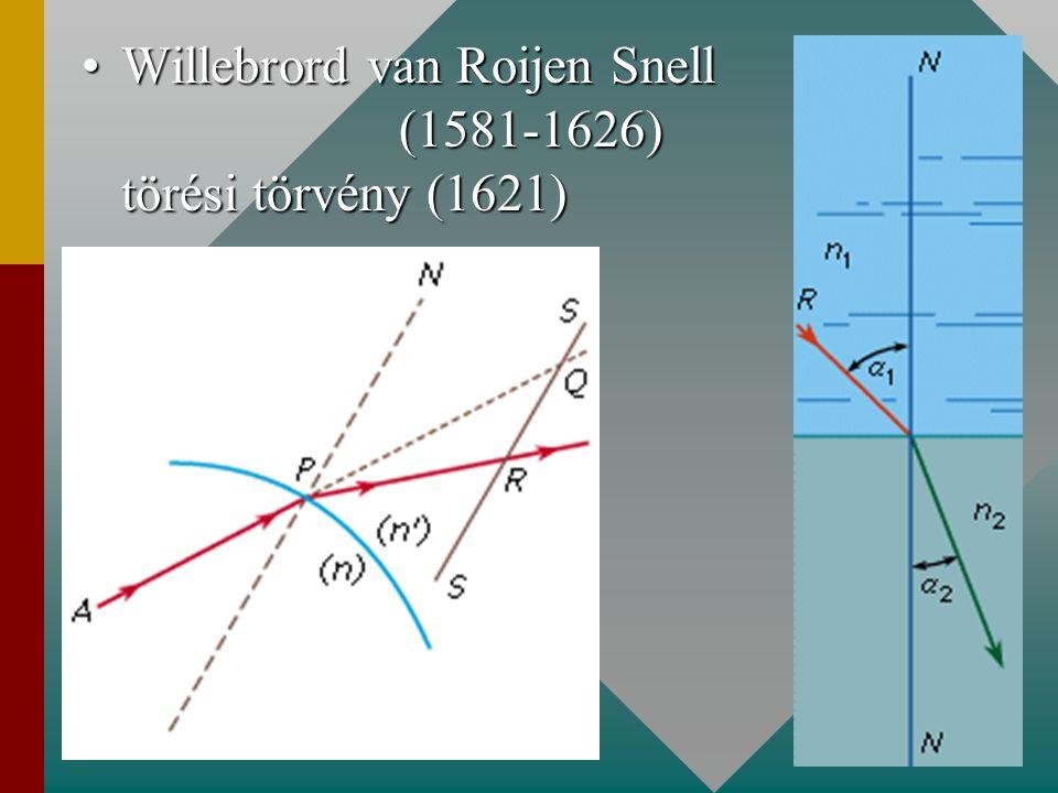 Willebrord van Roijen Snell (1581-1626) törési törvény (1621)
