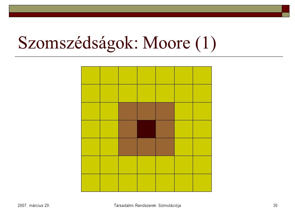 Szomszédságok: Moore (1)