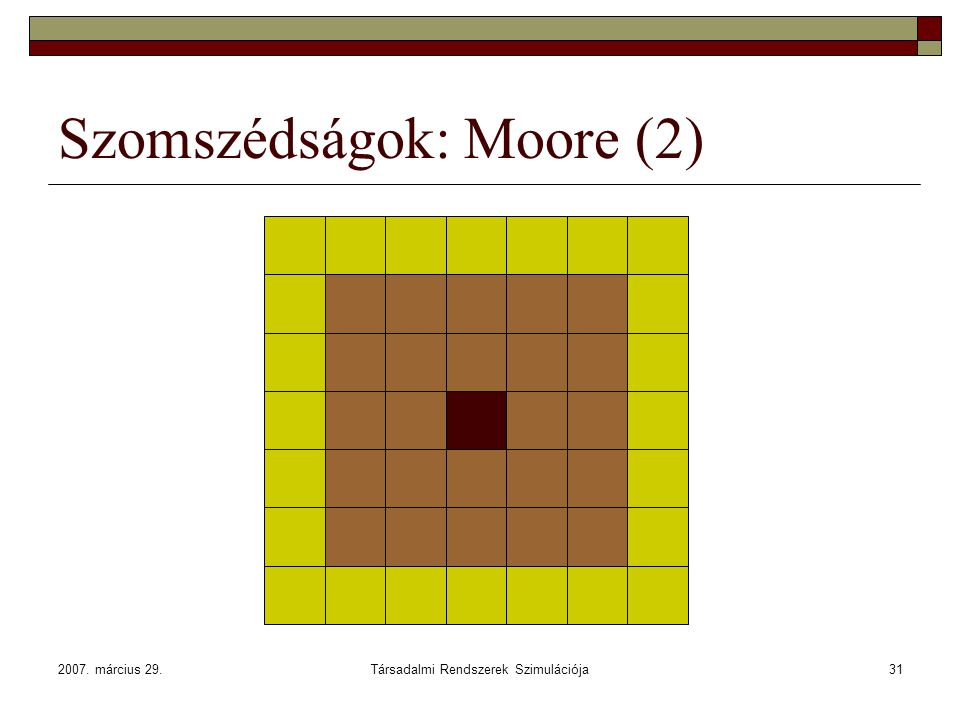 Szomszédságok: Moore (2)