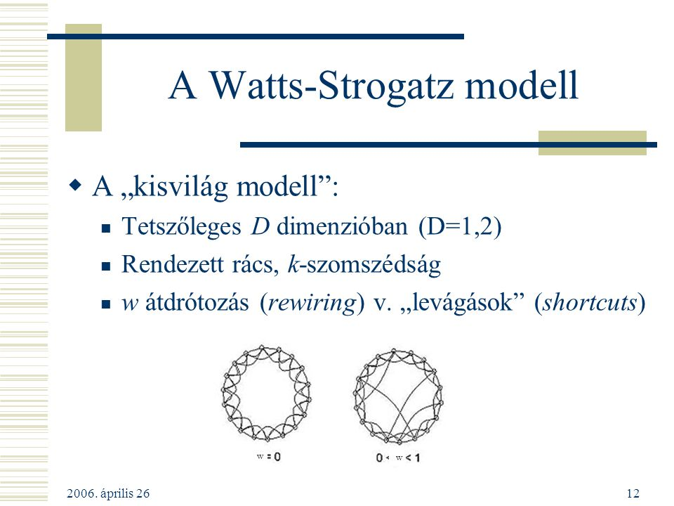 A Watts-Strogatz modell