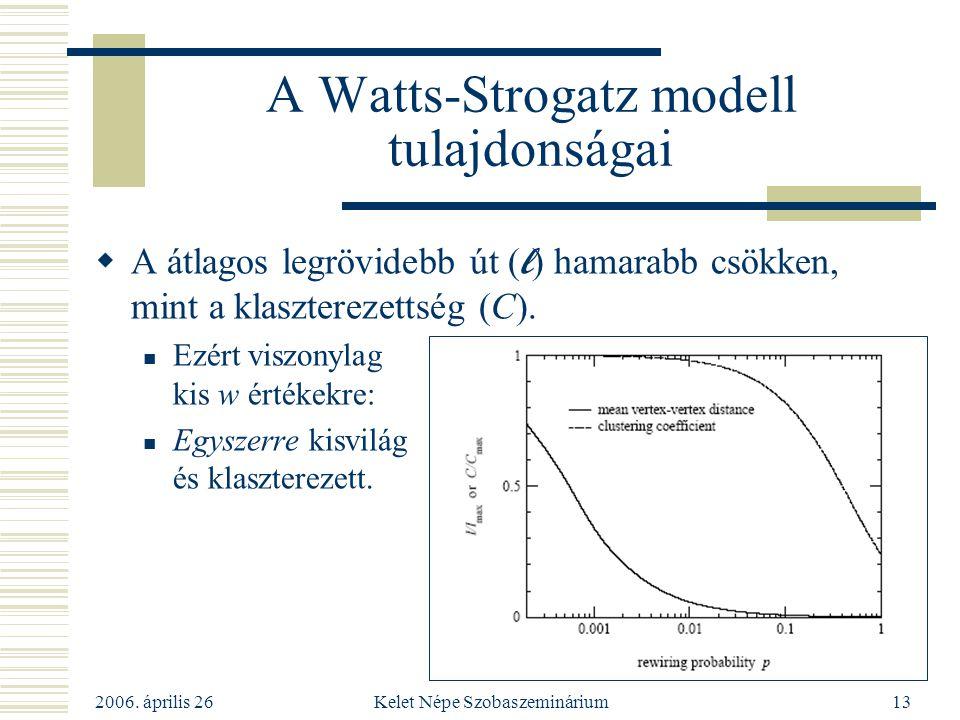 A Watts-Strogatz modell tulajdonságai