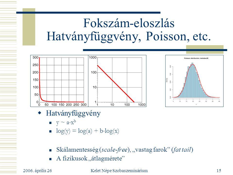 Fokszám-eloszlás Hatványfüggvény, Poisson, etc.