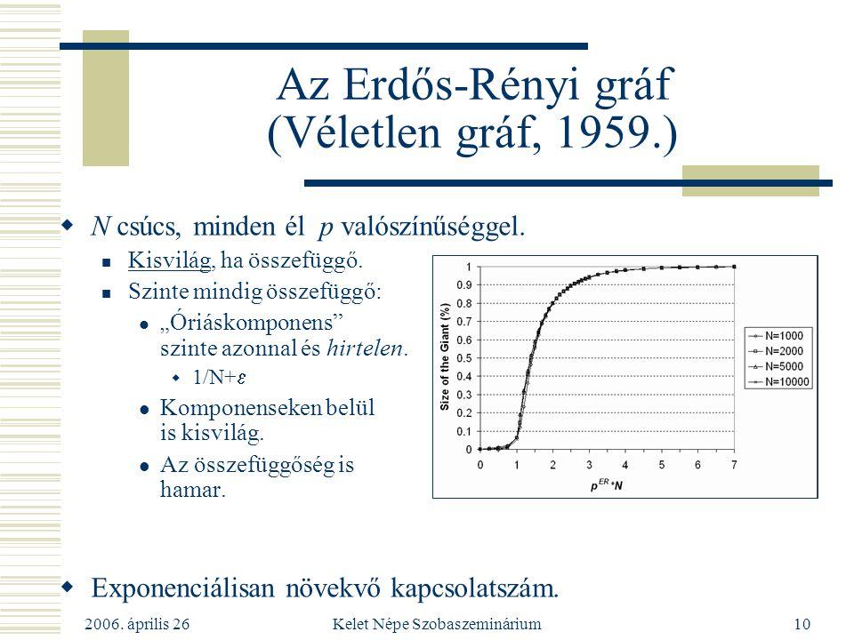 Az Erdős-Rényi gráf (Véletlen gráf, 1959.)