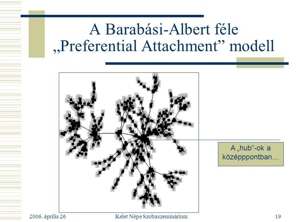 "A Barabási-Albert féle ""Preferential Attachment modell"