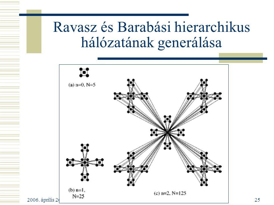 Ravasz és Barabási hierarchikus hálózatának generálása