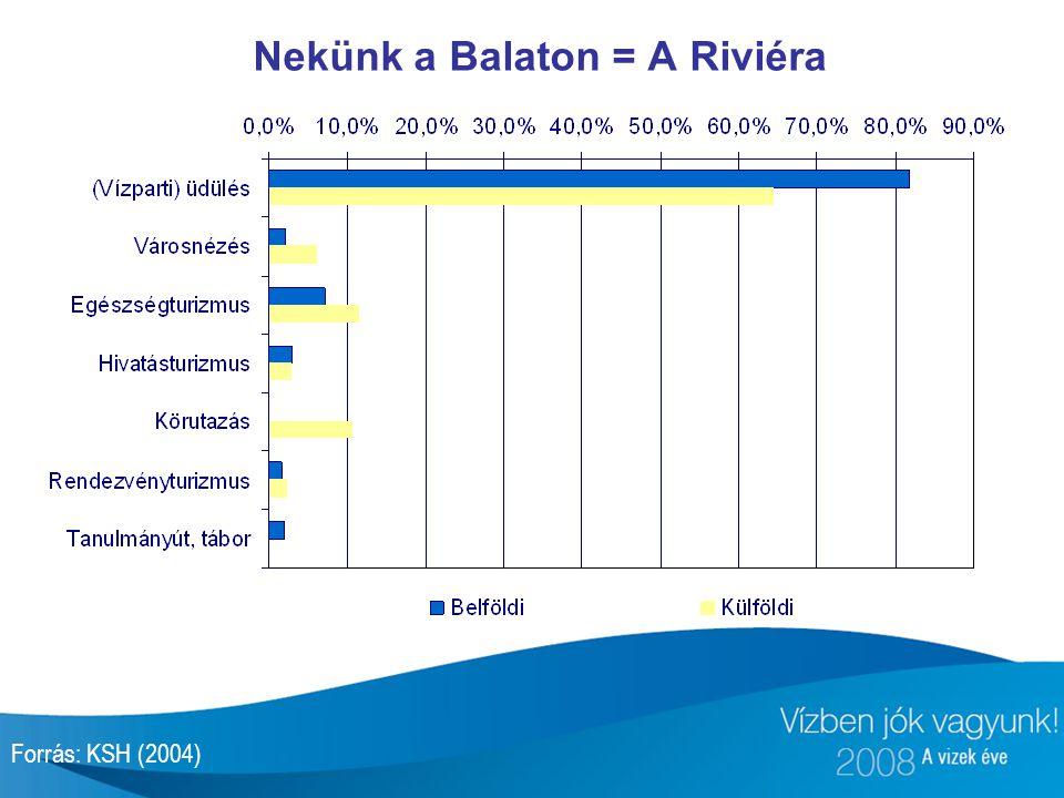 Nekünk a Balaton = A Riviéra