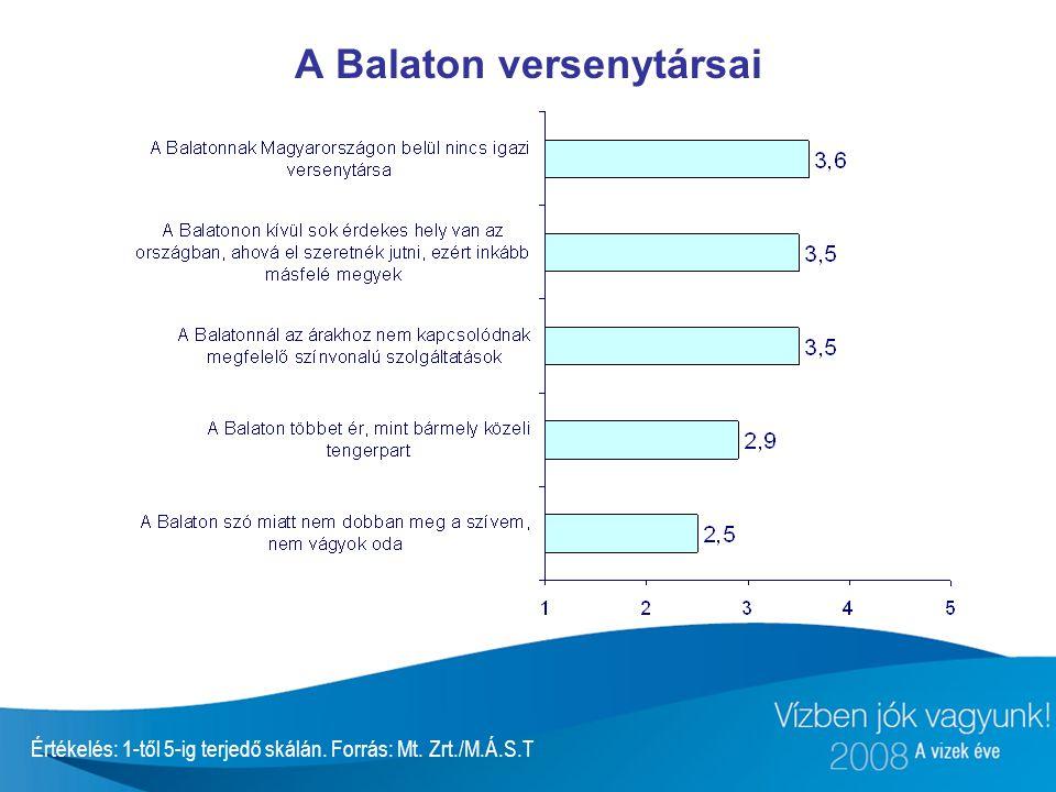 A Balaton versenytársai
