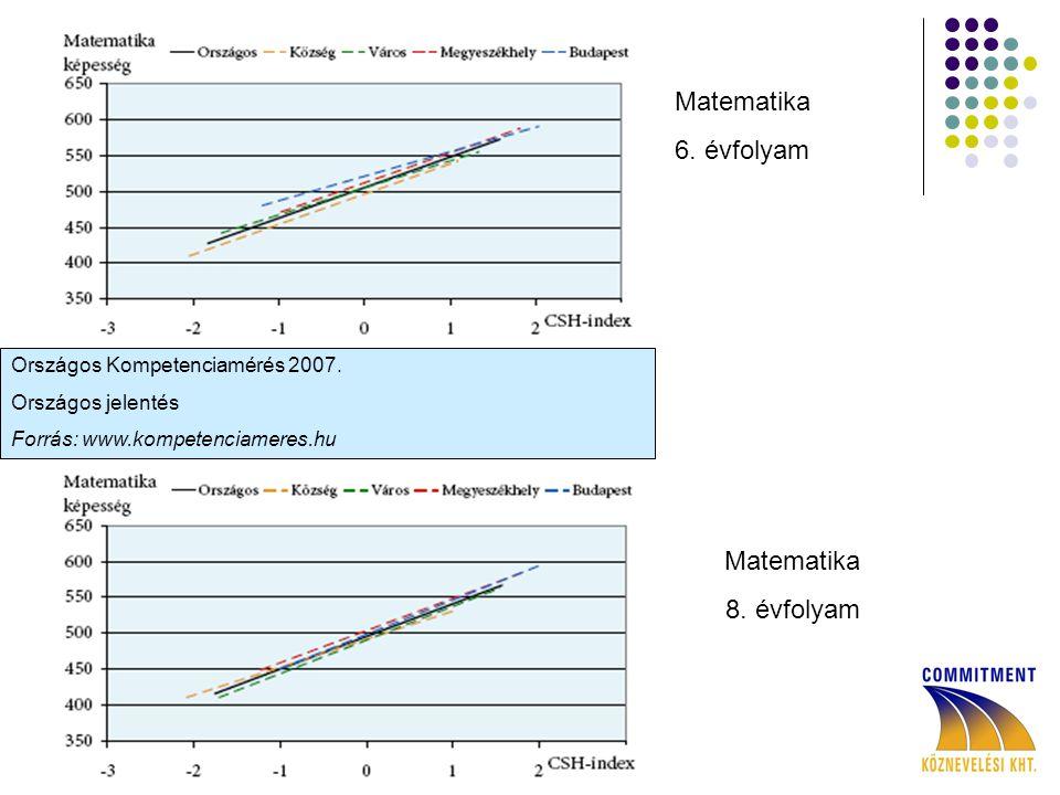 Matematika 6. évfolyam Matematika 8. évfolyam