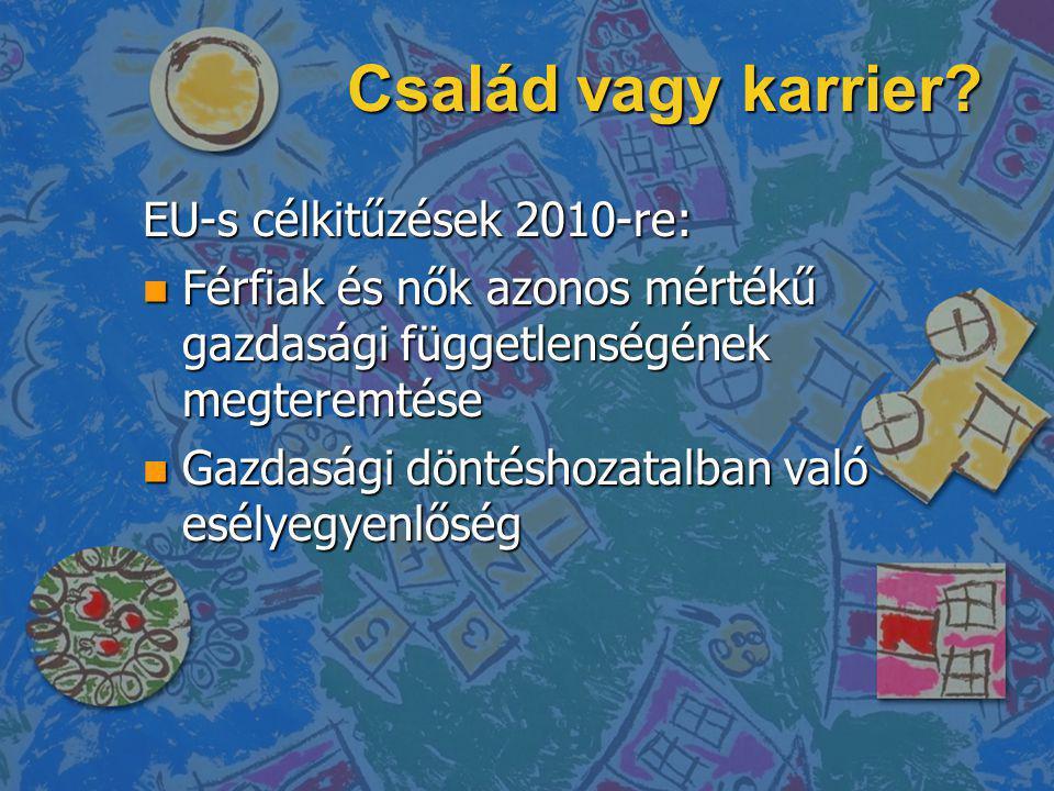 Család vagy karrier EU-s célkitűzések 2010-re: