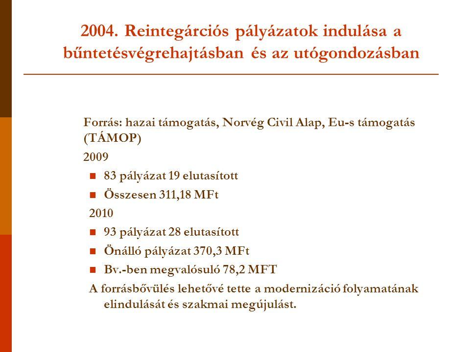 Forrás: hazai támogatás, Norvég Civil Alap, Eu-s támogatás (TÁMOP)