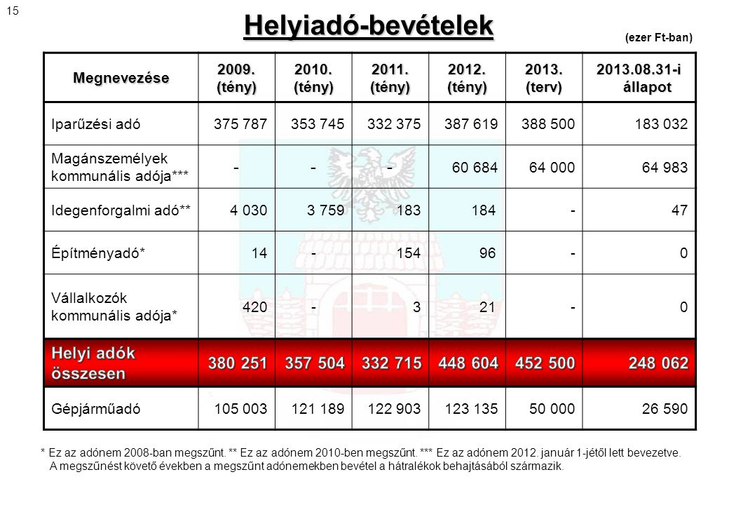 Helyiadó-bevételek - Helyi adók összesen 380 251 357 504 332 715