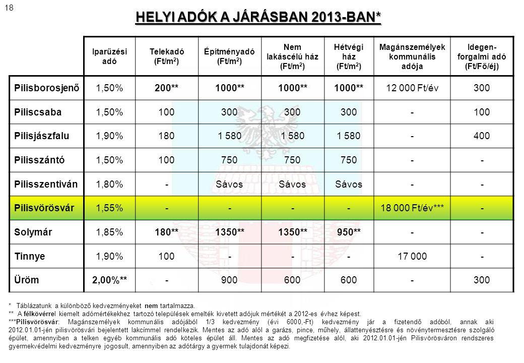 HELYI ADÓK A JÁRÁSBAN 2013-BAN*