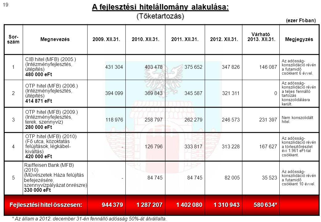A fejlesztési hitelállomány alakulása: Fejlesztési hitel összesen: