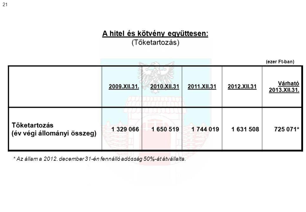 A hitel és kötvény együttesen: