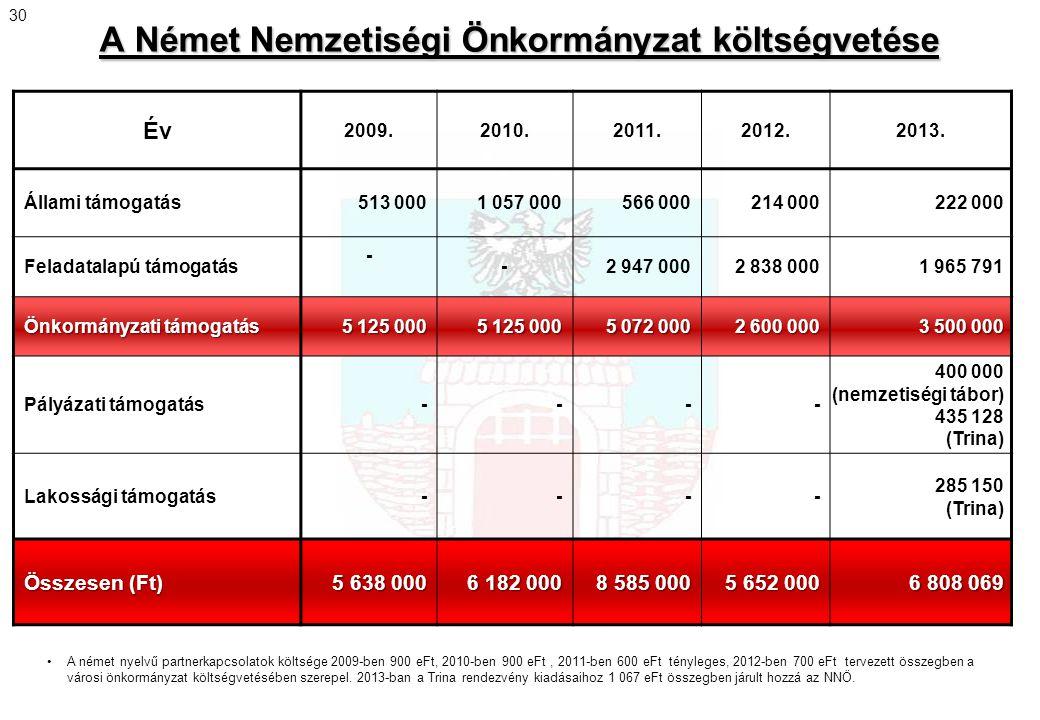 A Német Nemzetiségi Önkormányzat költségvetése