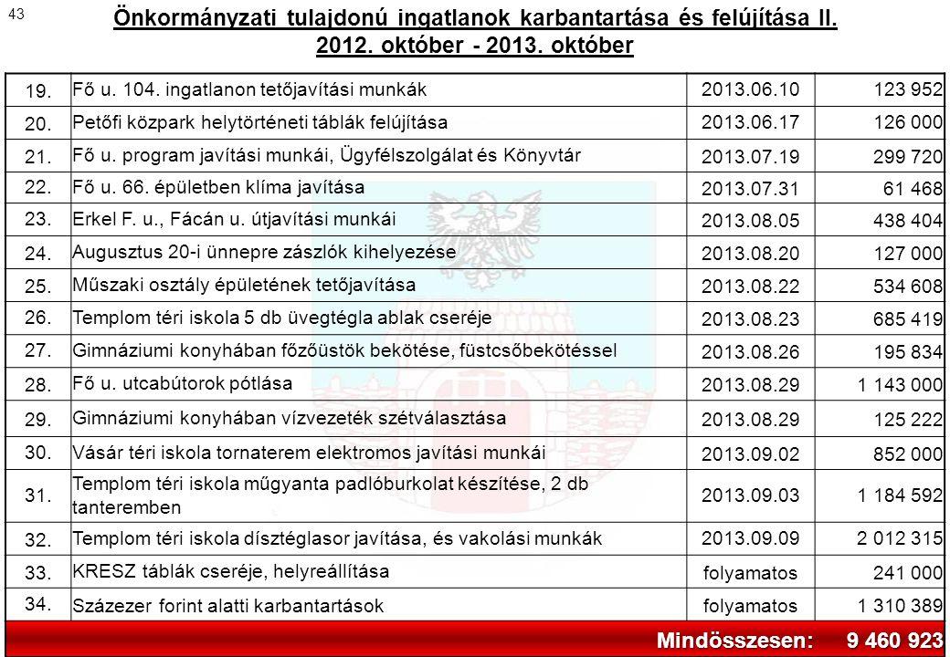 Önkormányzati tulajdonú ingatlanok karbantartása és felújítása II.