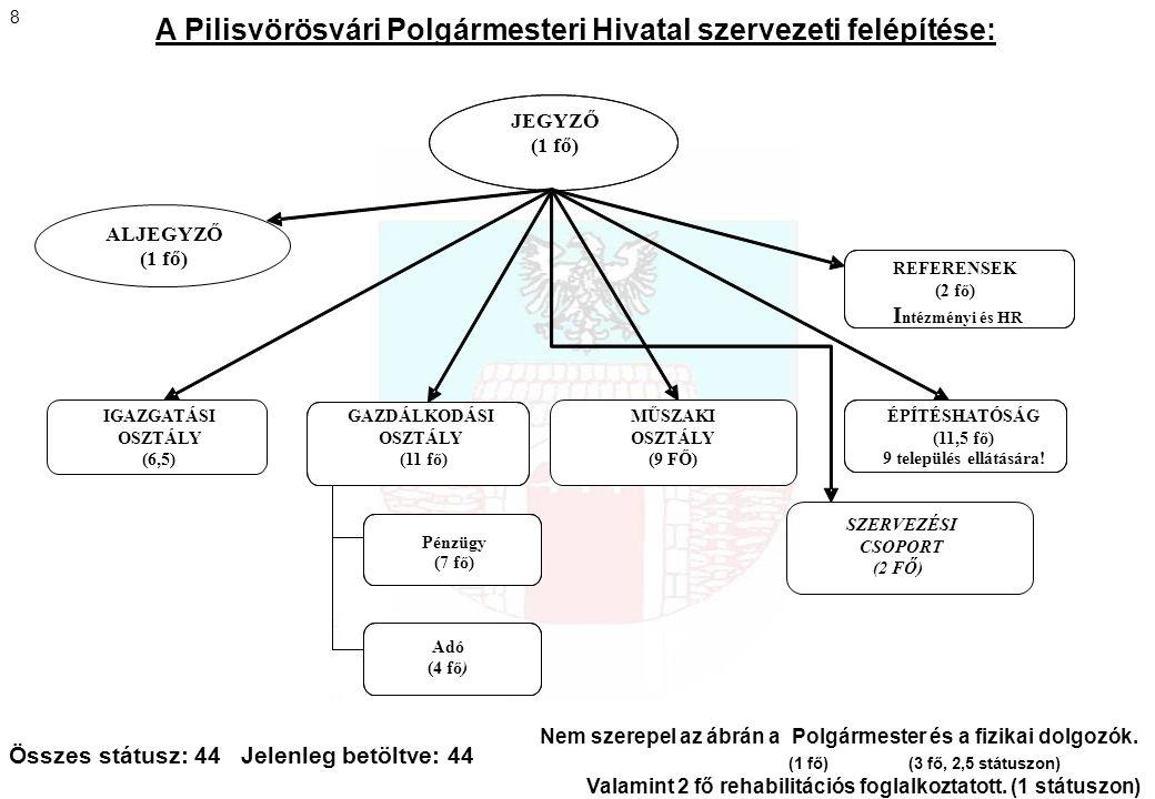 A Pilisvörösvári Polgármesteri Hivatal szervezeti felépítése: