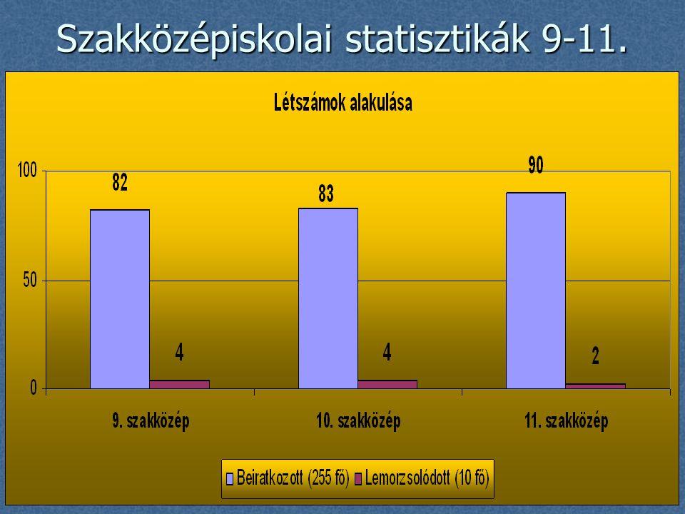 Szakközépiskolai statisztikák 9-11.