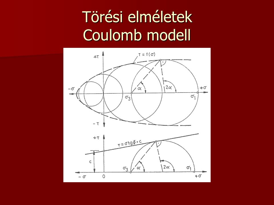 Törési elméletek Coulomb modell