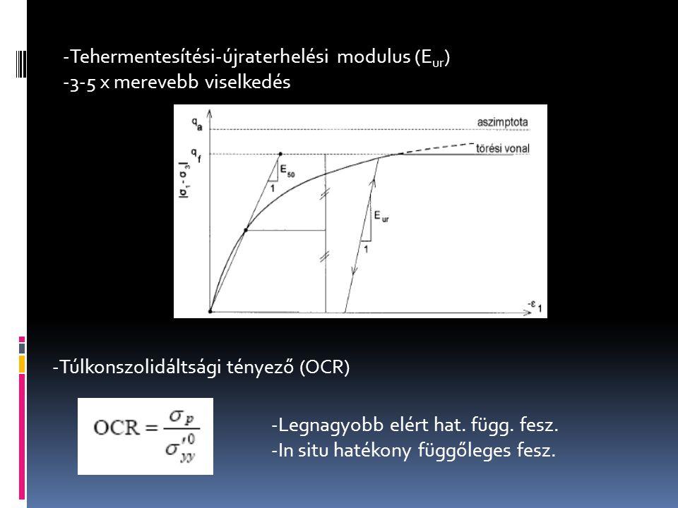 Tehermentesítési-újraterhelési modulus (Eur) 3-5 x merevebb viselkedés