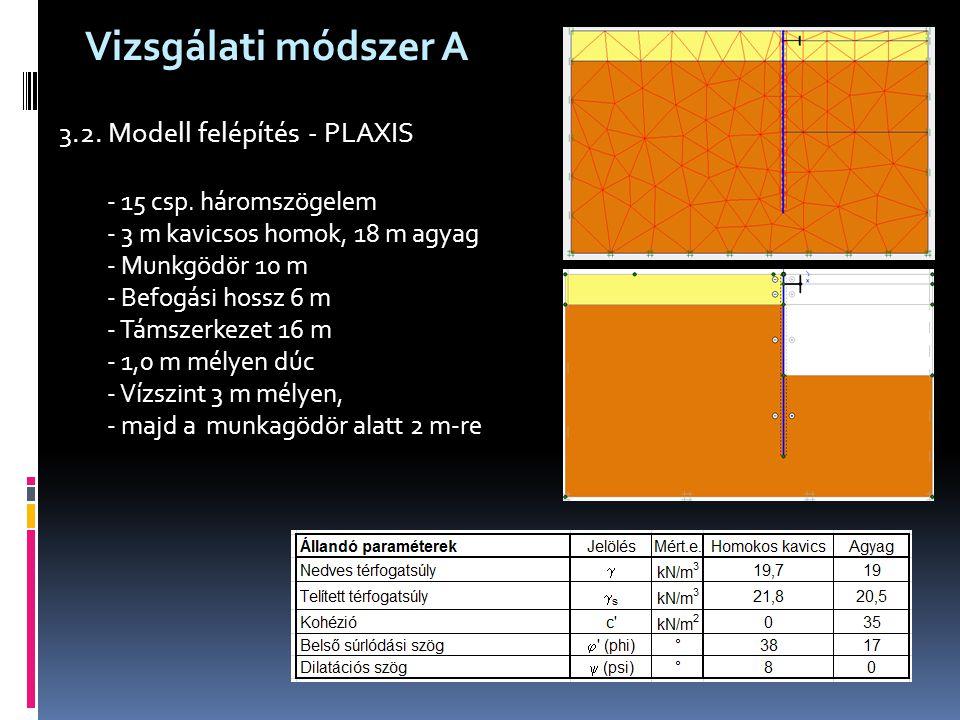 Vizsgálati módszer A 3.2. Modell felépítés - PLAXIS