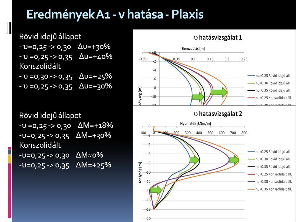 Eredmények A1 - ν hatása - Plaxis