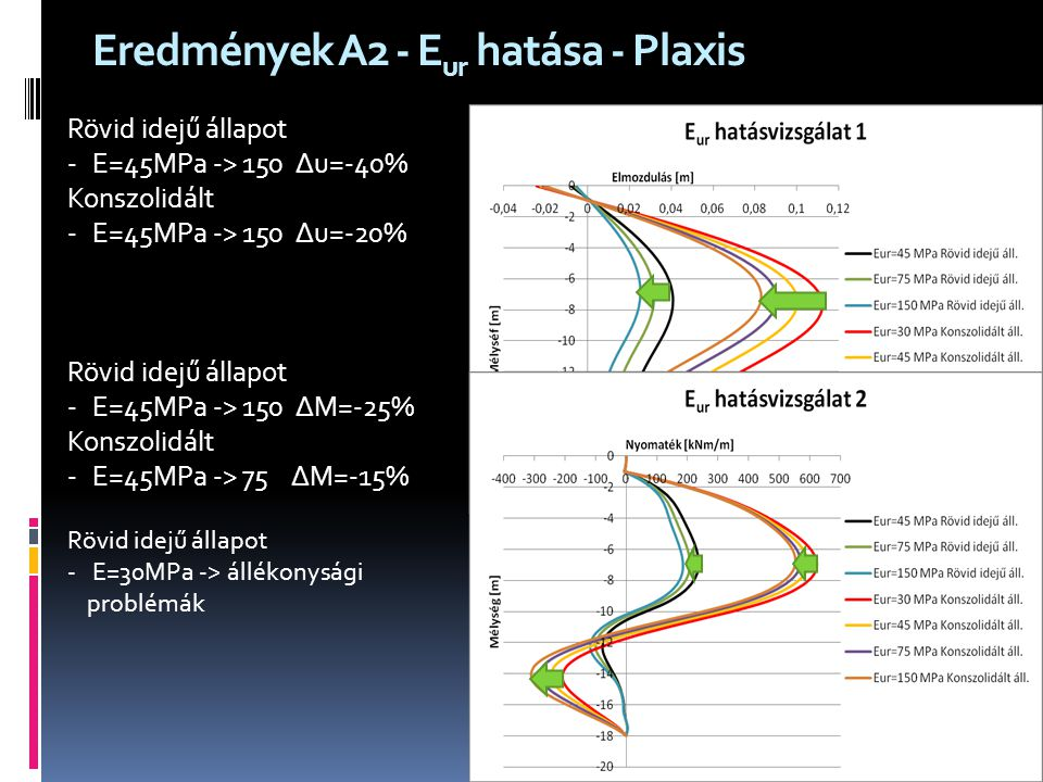 Eredmények A2 - Eur hatása - Plaxis