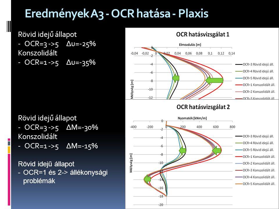 Eredmények A3 - OCR hatása - Plaxis