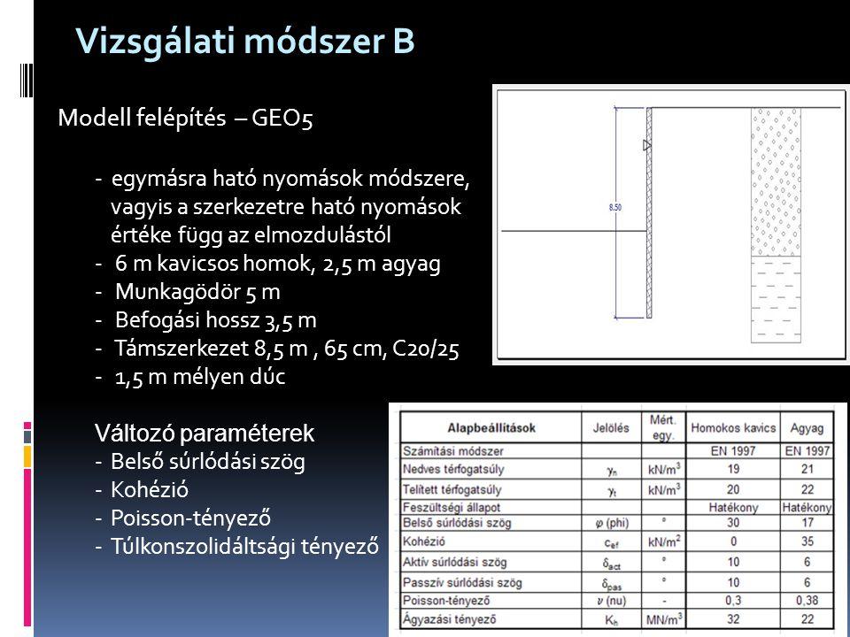 Vizsgálati módszer B Modell felépítés – GEO5