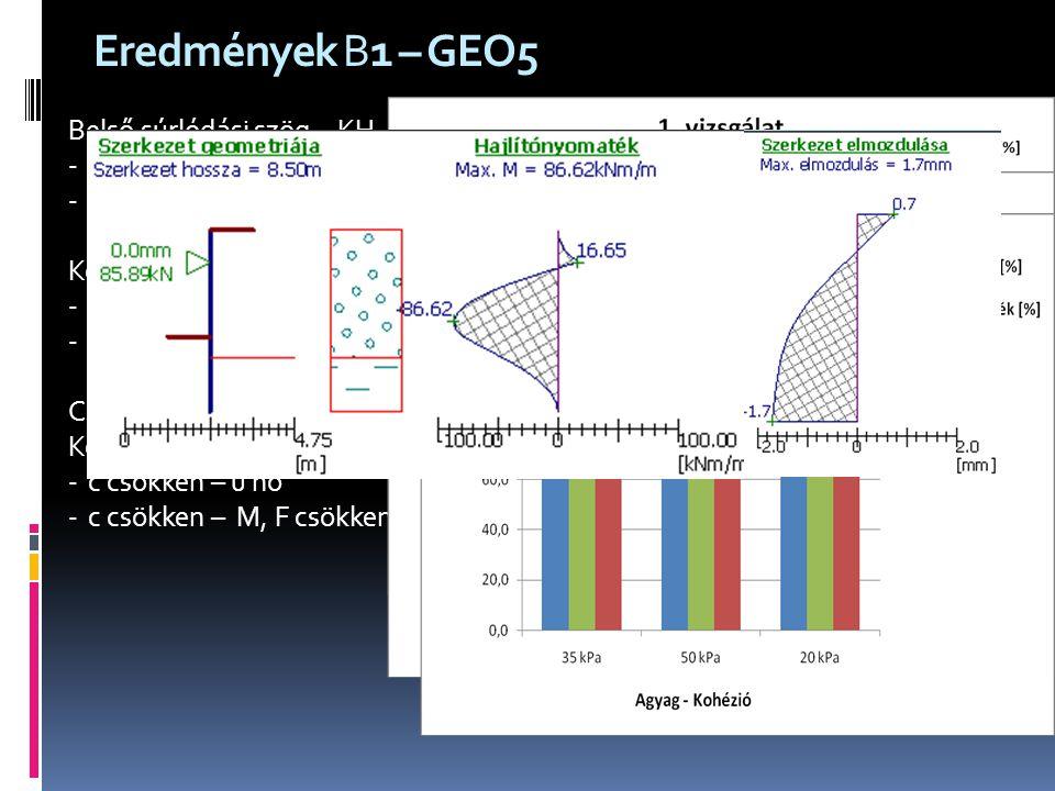 Eredmények B1 – GEO5 Belső súrlódási szög - KH  nő – u, M, F csökken
