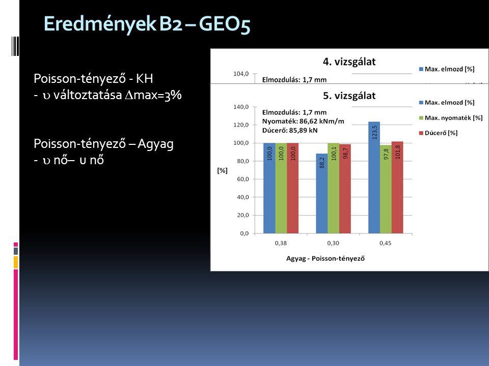 Eredmények B2 – GEO5 Poisson-tényező - KH  változtatása max=3%