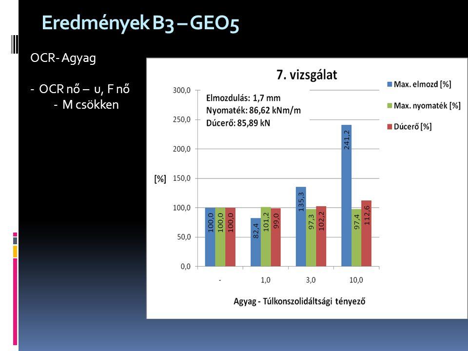 Eredmények B3 – GEO5 OCR- Agyag OCR nő – u, F nő M csökken