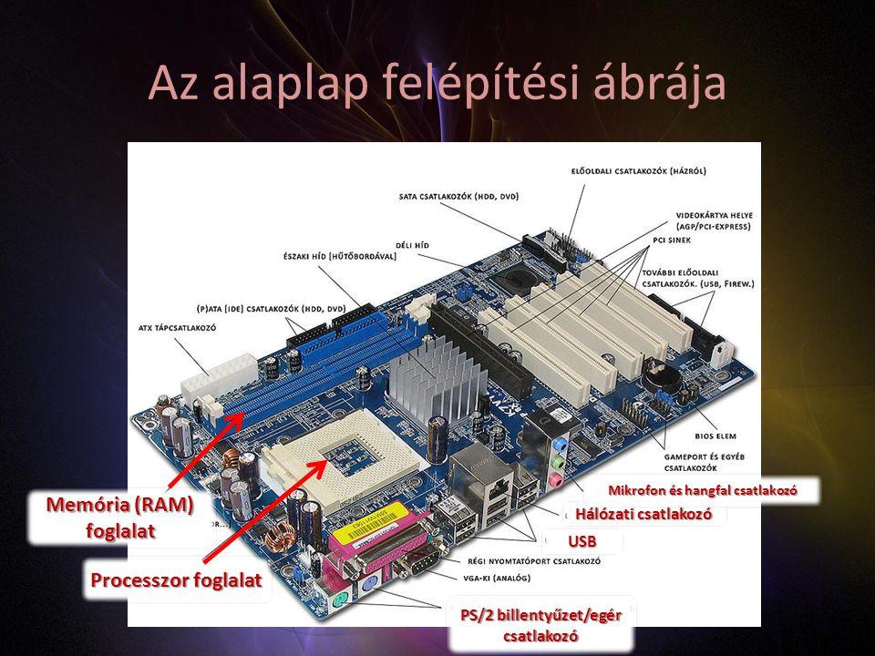 Az alaplap felépítési ábrája