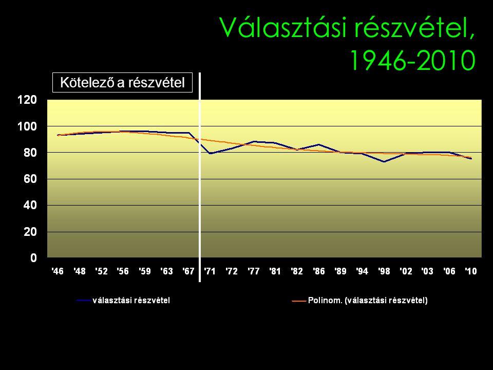 Választási részvétel, 1946-2010