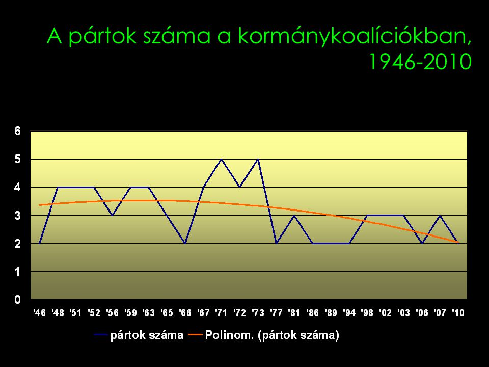 A pártok száma a kormánykoalíciókban, 1946-2010