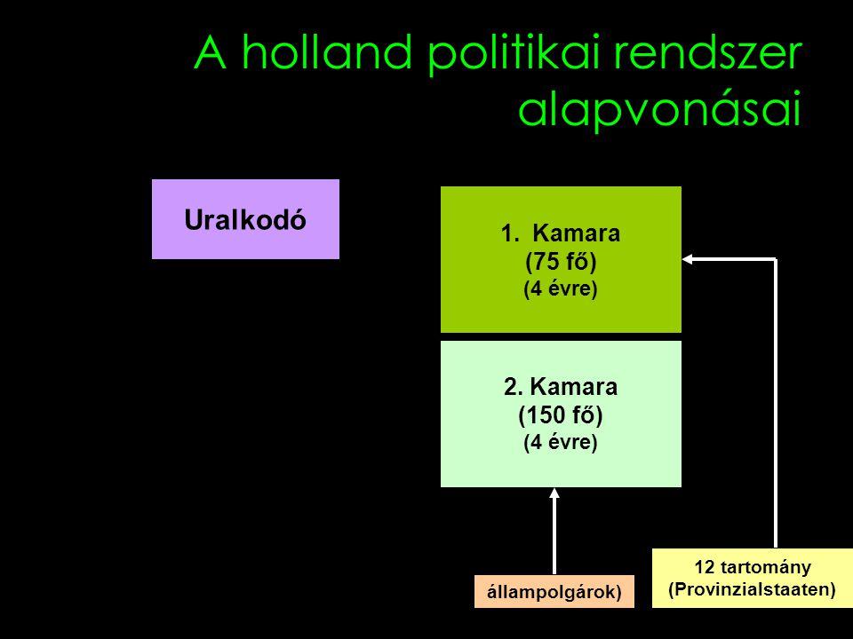 A holland politikai rendszer alapvonásai