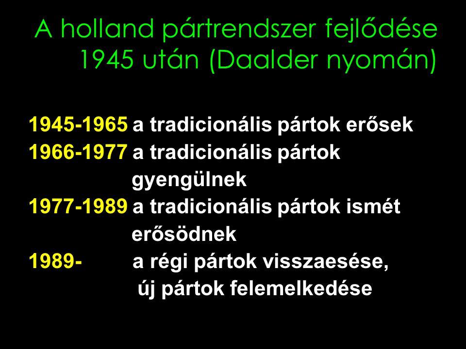 A holland pártrendszer fejlődése 1945 után (Daalder nyomán)