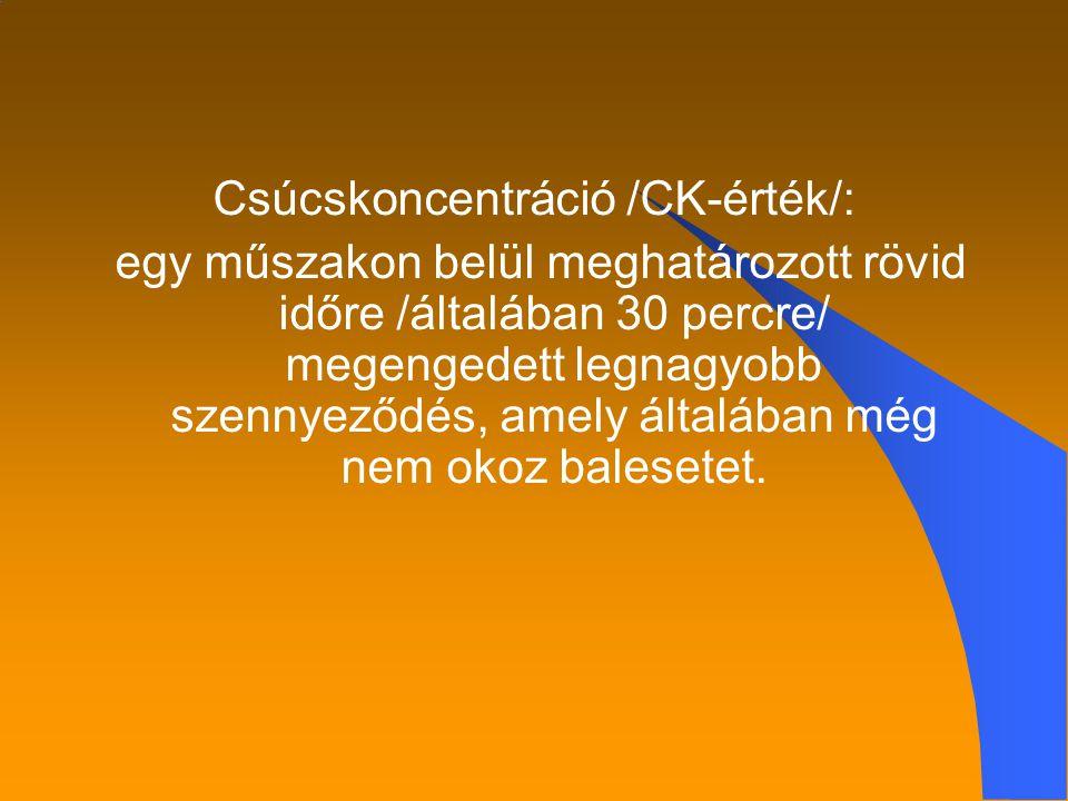 Csúcskoncentráció /CK-érték/: