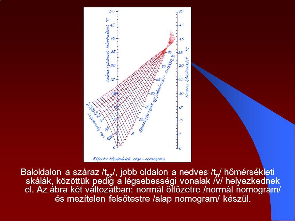 Baloldalon a száraz /tsz/, jobb oldalon a nedves /tn/ hőmérsékleti skálák, közöttük pedig a légsebességi vonalak /v/ helyezkednek el.