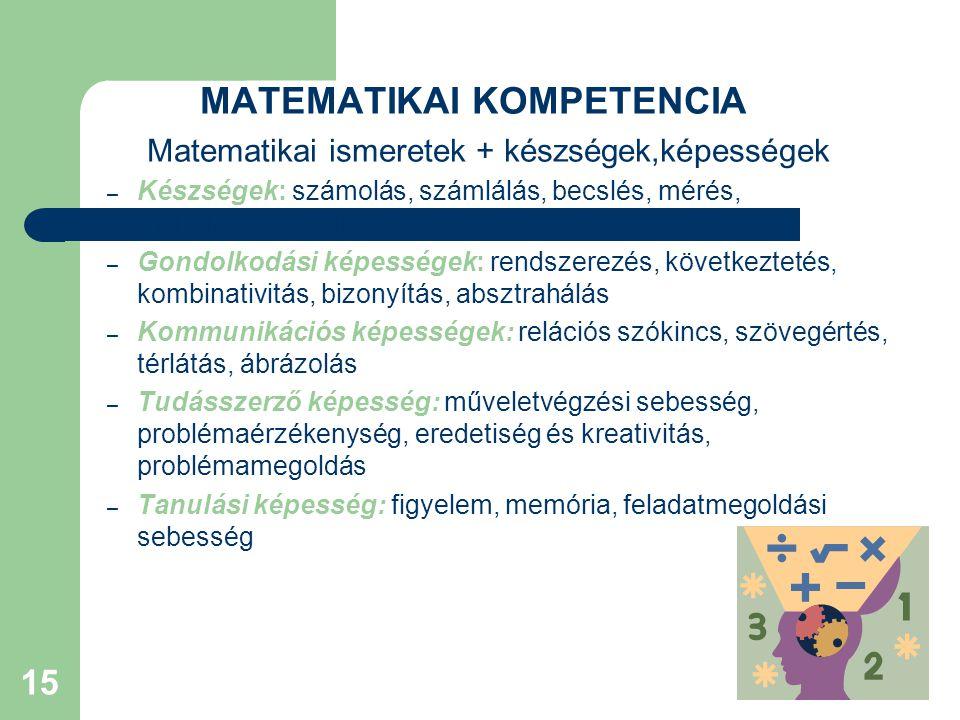 MATEMATIKAI KOMPETENCIA Matematikai ismeretek + készségek,képességek