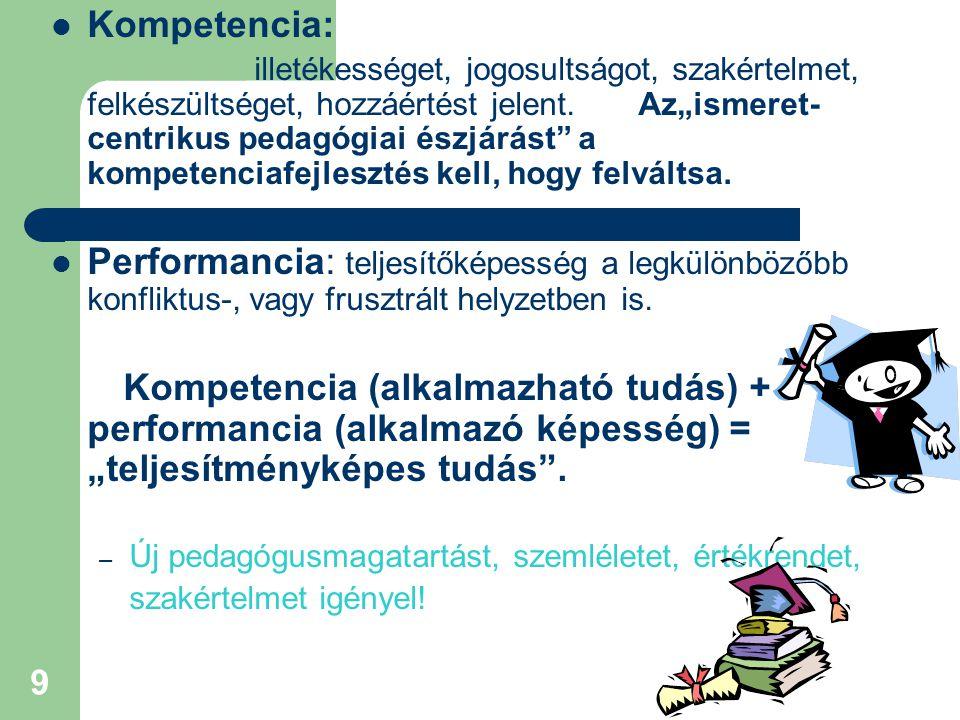 Kompetencia: