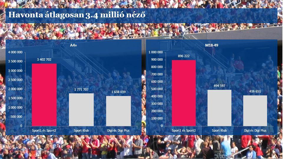 Havonta átlagosan 3.4 millió néző