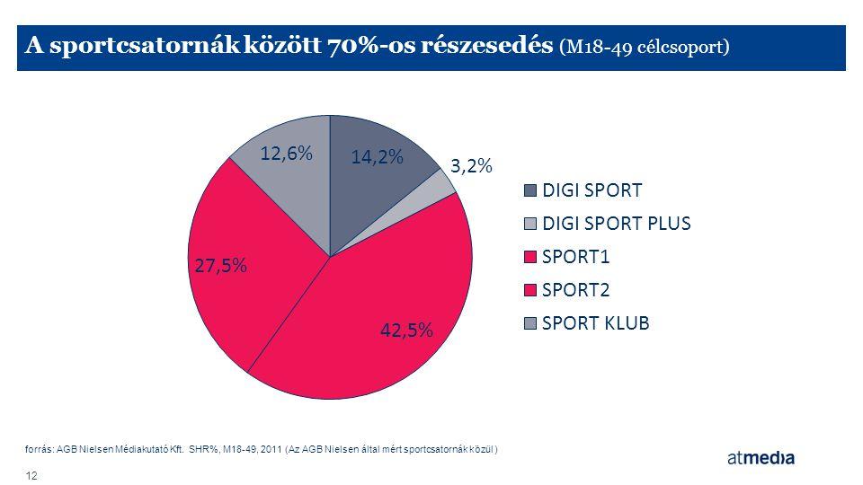 A sportcsatornák között 70%-os részesedés (M18-49 célcsoport)