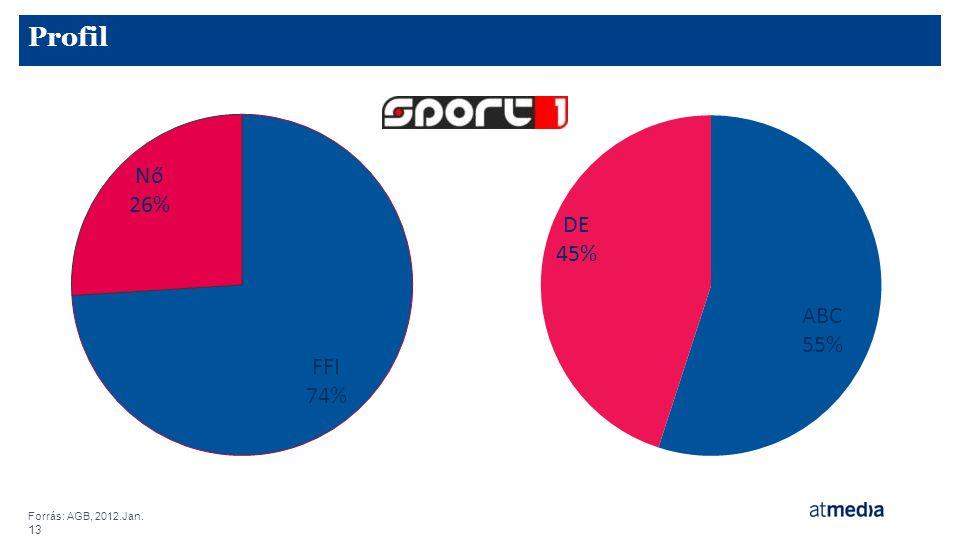 Profil Forrás: AGB, 2012.Jan.