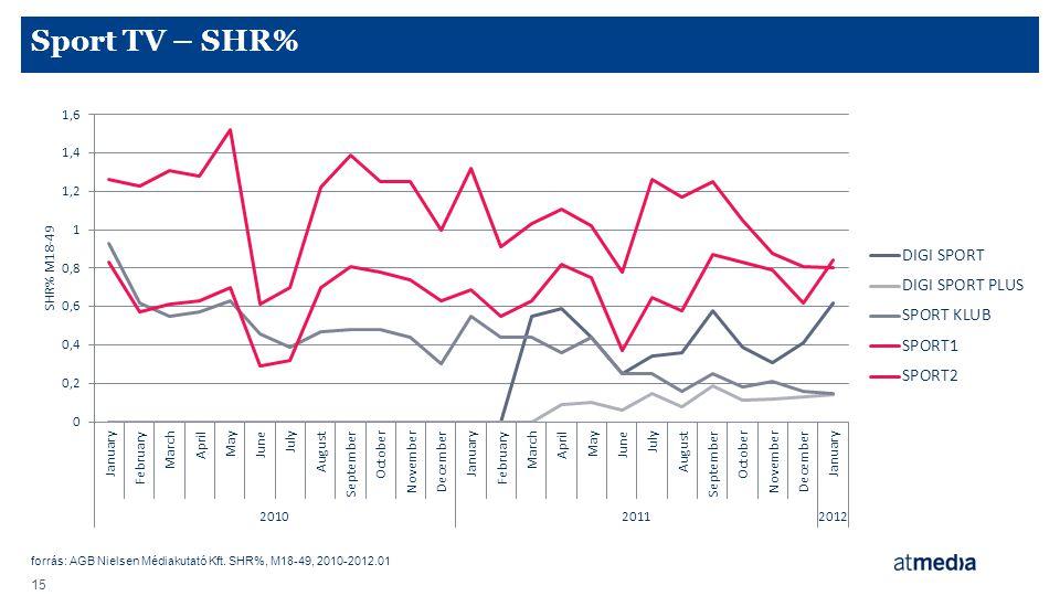 Sport TV – SHR% forrás: AGB Nielsen Médiakutató Kft. SHR%, M18-49, 2010-2012.01