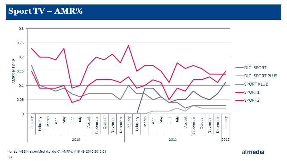 Sport TV – AMR% forrás: AGB Nielsen Médiakutató Kft. AMR%, M18-49, 2010-2012.01