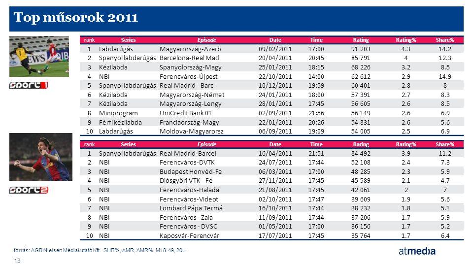 Top műsorok 2011 1 Labdarúgás Magyarország-Azerb 09/02/2011 17:00
