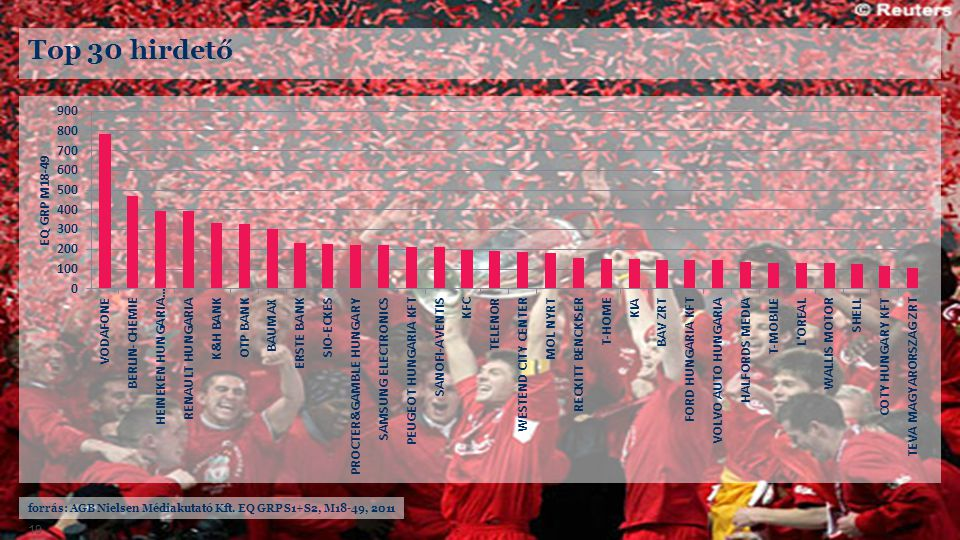 Top 30 hirdető forrás: AGB Nielsen Médiakutató Kft. EQ GRP S1+S2, M18-49, 2011
